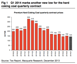 Coking coal prices since 2010.